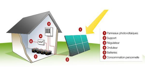 Guide pour construire son kit solaire autonome