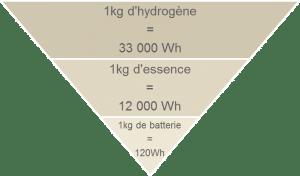 Différence entre hydrogène, essence et batterie