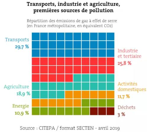 Répartition des émissions à effet de gaz en France