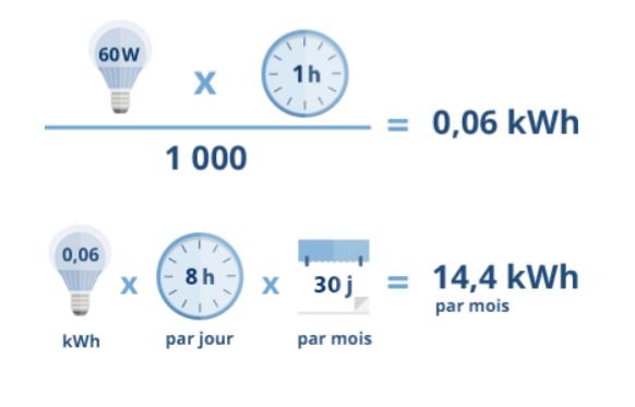 Calcul de la consommation électrique d'un appareil