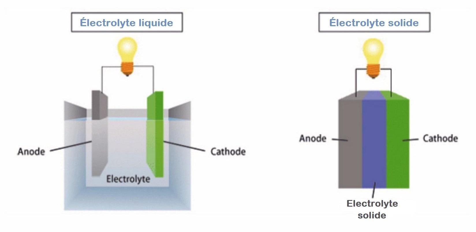 Électrolyte solide ou liquide avec anode cathode