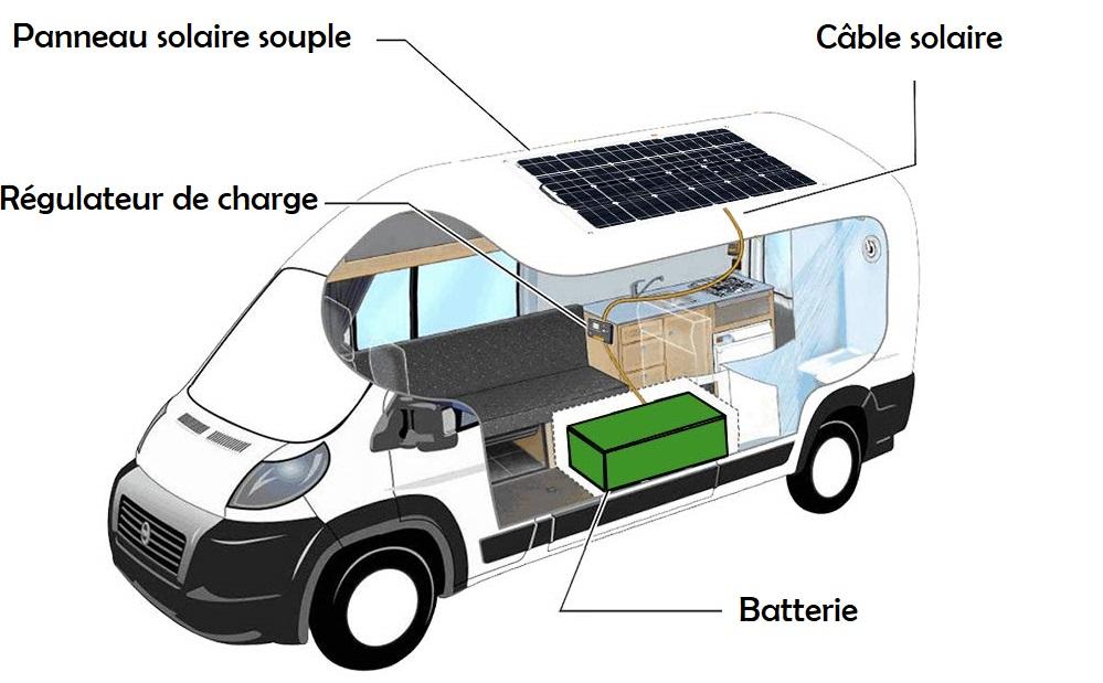 Montage d'un panneau solaire souple sur un camping-car avec régulateur de charge et batterie