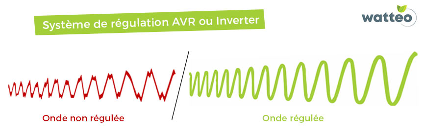 Système de régulation automatique AVR ou Inverter
