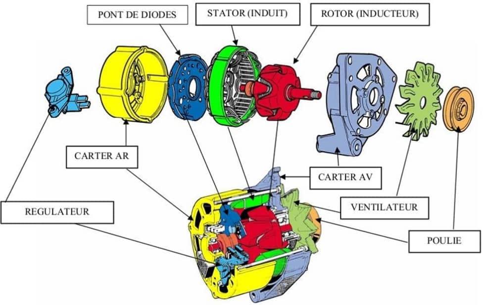 L'alternateur est composé d'un rotor, stator, ventilateur et des carter avant et arrière