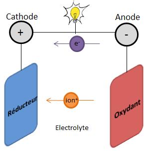 Batterie au lithium : comment ça fonctionne ?