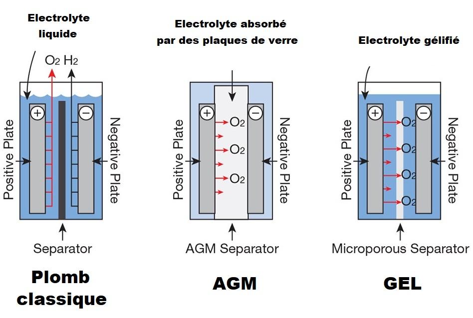 Batterie AGM : à ne pas confondre avec une batterie au plomb classique ou à gel