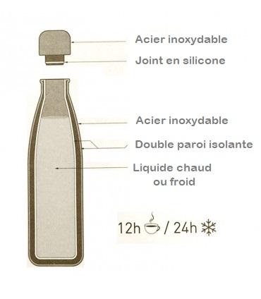Qu'est-ce qu'une bouteille isotherme ? Comment est-elle fabriquée ?