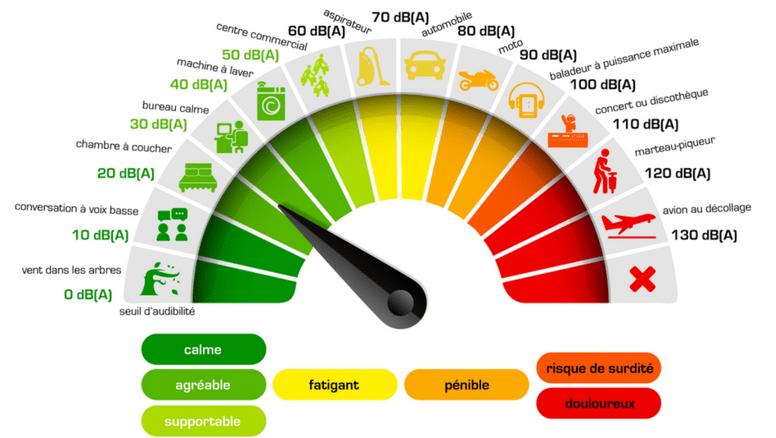 L'échelle du bruit en fonction des décibels et des risques pour l'ouïe