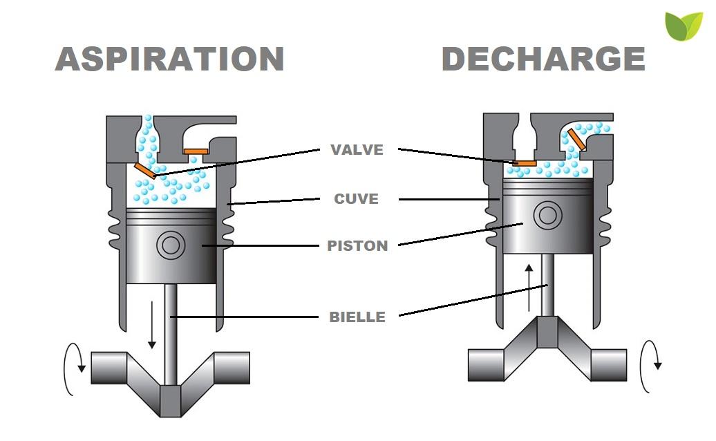 Moteur, bielle, valve, piston, commet fonctionne un compresseur ?