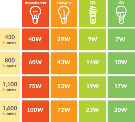 Comment convertir des lumens en watt ? Différents types d'ampoules