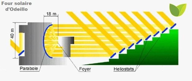 Schéma de fonctionnement du four solaire d'Odeillo