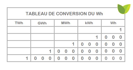 Tableau de conversion du wattheure (Wh) en kilowattheure (KWh) et les plus grandes unités