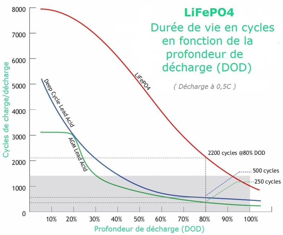 Courbe de durée de vie (cycle) des batteries LiFePO4, plomb deep cycle et plomb AGM