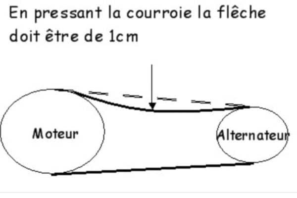 Changer l'alternateur demande de tendre correctement la courroie d'alternateur