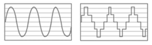 Courbes d'un convertisseur pur sinus et d'un pseudo sinus