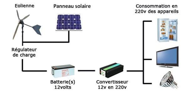 Convertisseur de tension dans une installation solaire ou éolienne