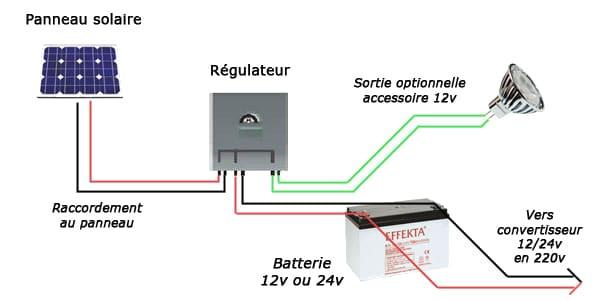 Installation photovoltaïque avec régulateur de charge solaire
