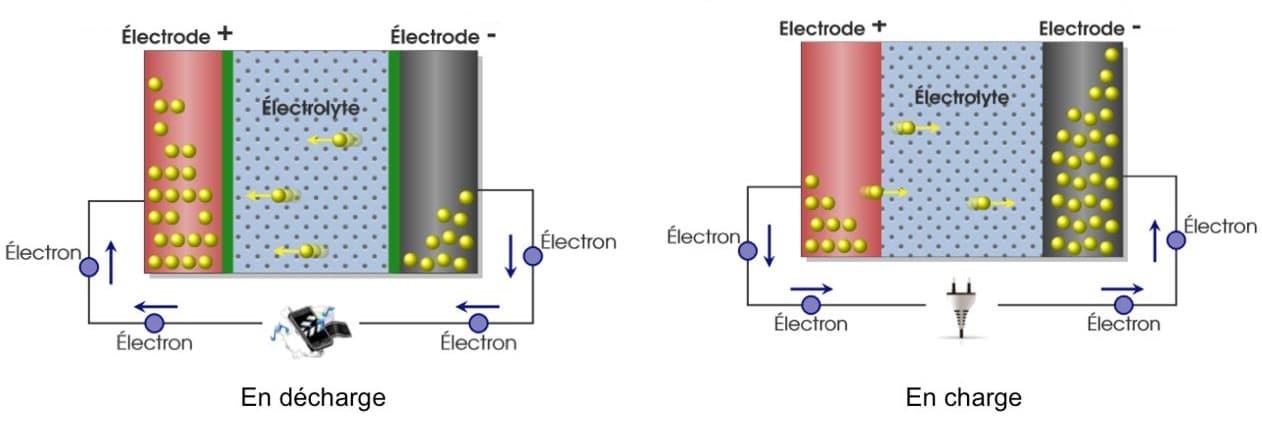 Fonctionnement batterie lithium